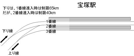 宝塚駅構内の路線図